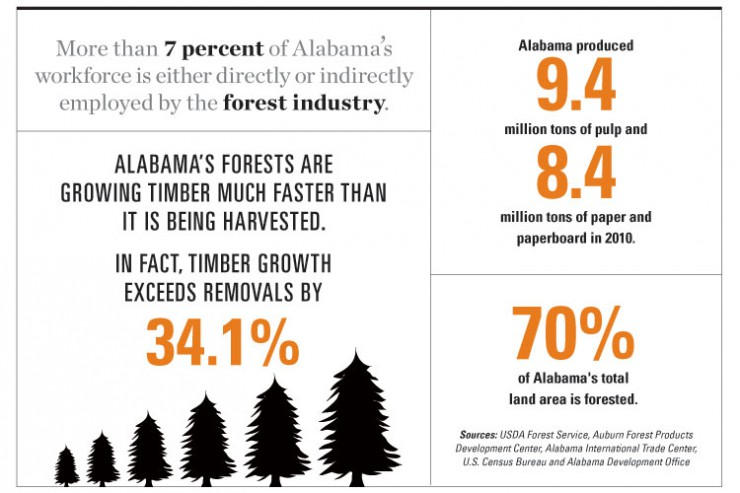 Forestry is one of Alabama's top agriculture industries