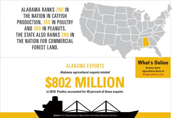 Overview of Alabama Agriculture