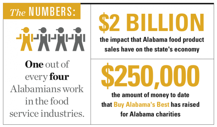 Buy Alabama's Best infographic