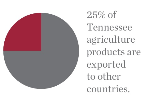 Tennessee Ag Exports