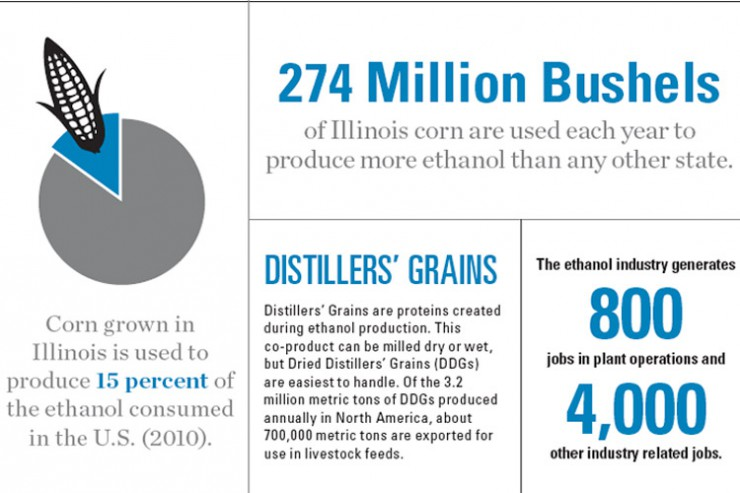 Ethanol Production Facts and Statistics