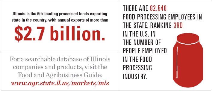 Illinois Food Processing Facts and Statistics