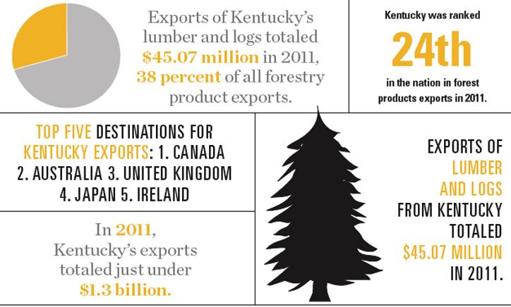 Kentucky Lumber Industry Export Graphic