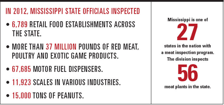Mississippi Meat Inspection
