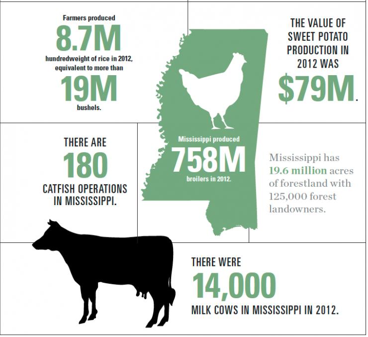 Mississippi Agriculture