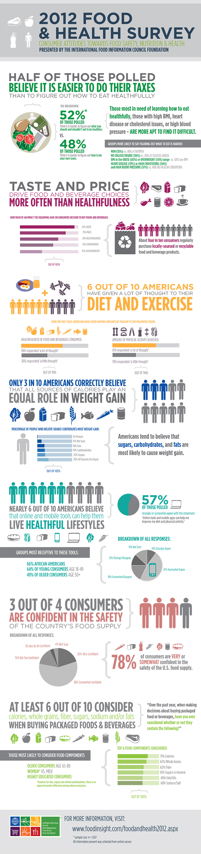 Food and Health Survey Infographic