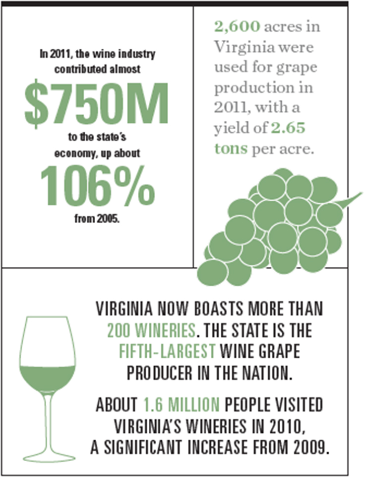 Virginia Wine Graphic