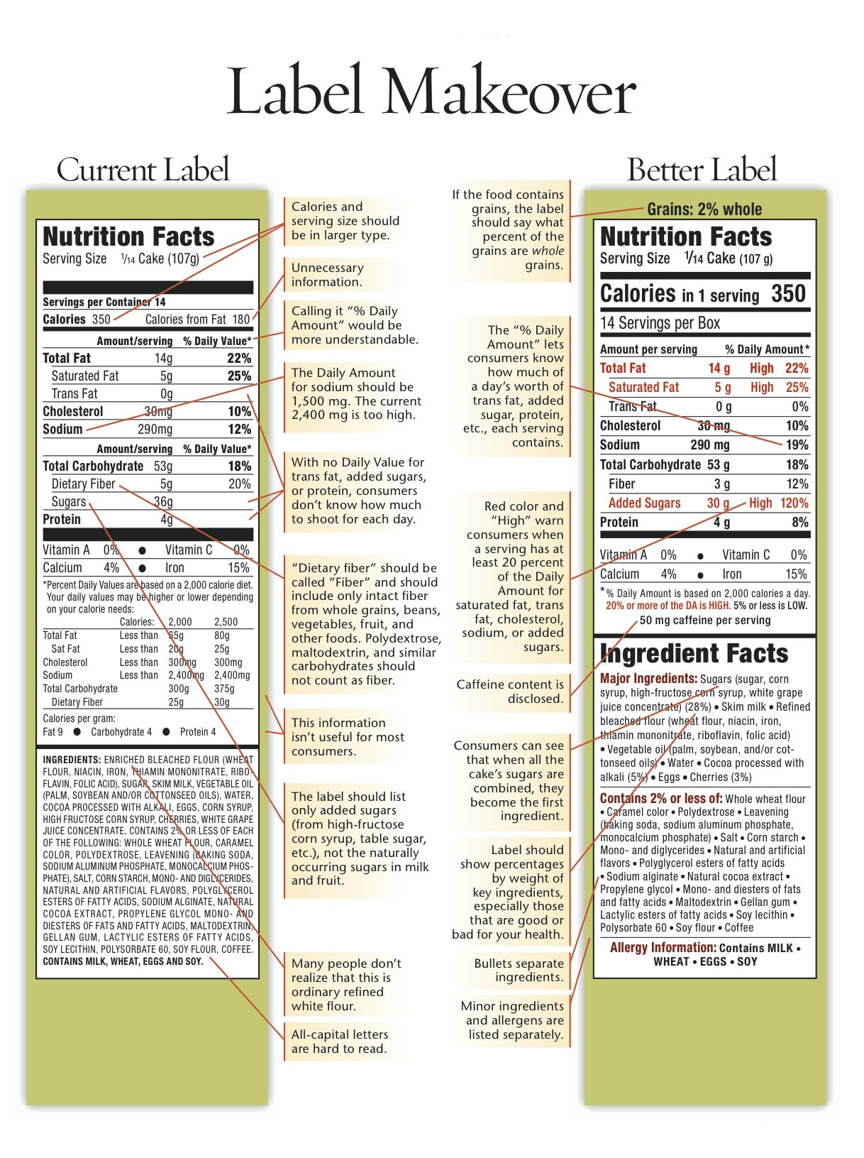 Better Nutrition Label for Food