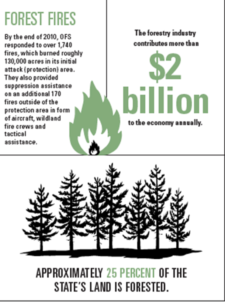 OK Forestry Graphic