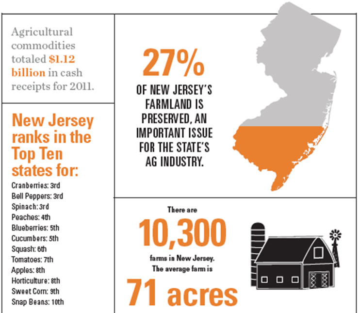 New Jersey Agriculture Overview
