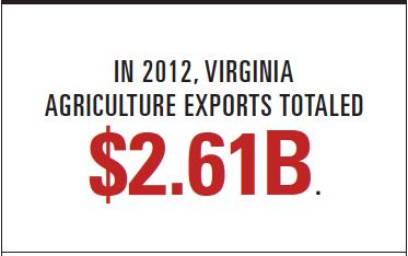 Virginia exports