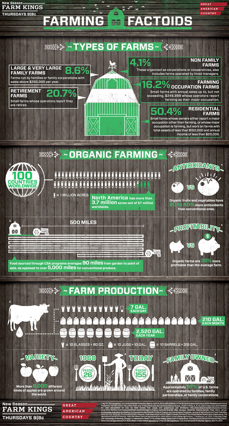 GAC Farming Facts