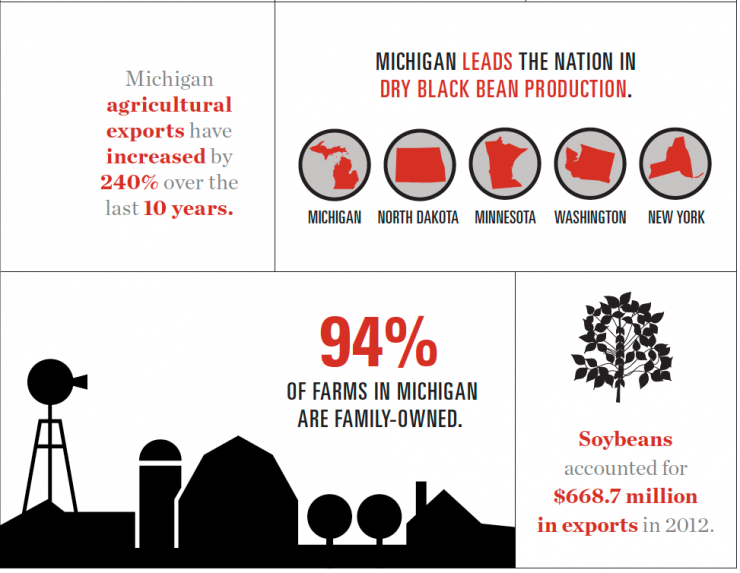Michigan agriculture