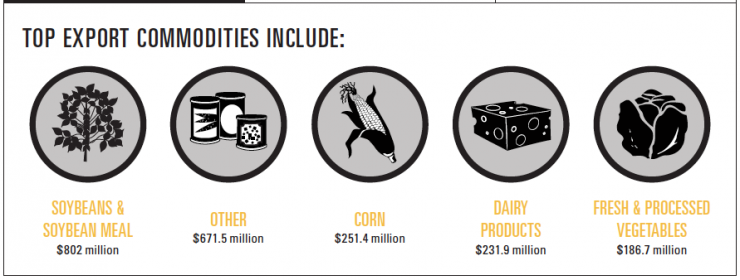 Michigan Ag Exports Infographic