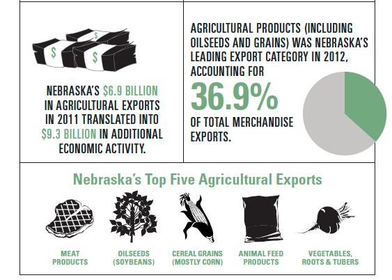Nebraska ag exports infographic