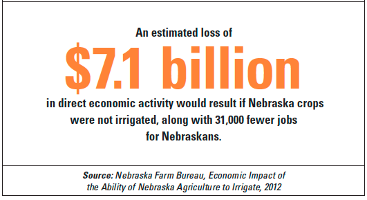 Nebraska Water Irrigation Infographic