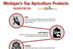 Michigan's Top 10 Agricultural Commodities [Infographic]