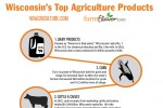 Wisconsin's Top 10 Agricultural Commodities [Infographic]