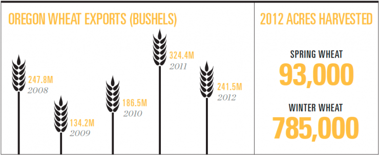 Oregon wheat [INFOGRAPHIC]