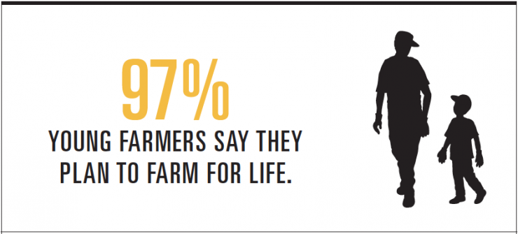 Young Farmers [Infographic]