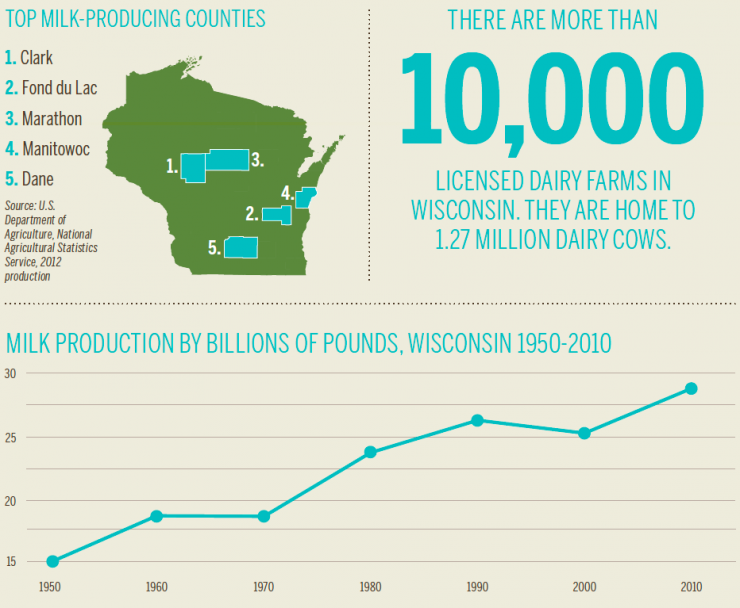Wisconsin Diary [INFOGRAPHIC]