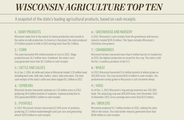 Wisconsin Top Ten Agricultural Products [INFOGRAPHIC]