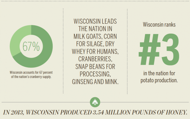 Wisconsin Top Agricultural Products [INFOGRAPHIC]