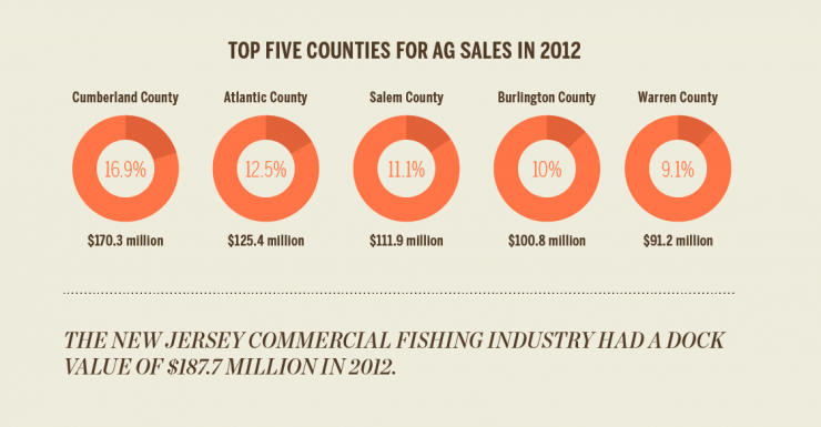 New Jersey agriculture [INFOGRAPHIC]