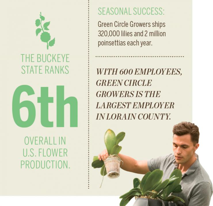 Ohio horticulture