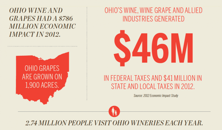 Ohio Wine [INFOGRAPHIC]