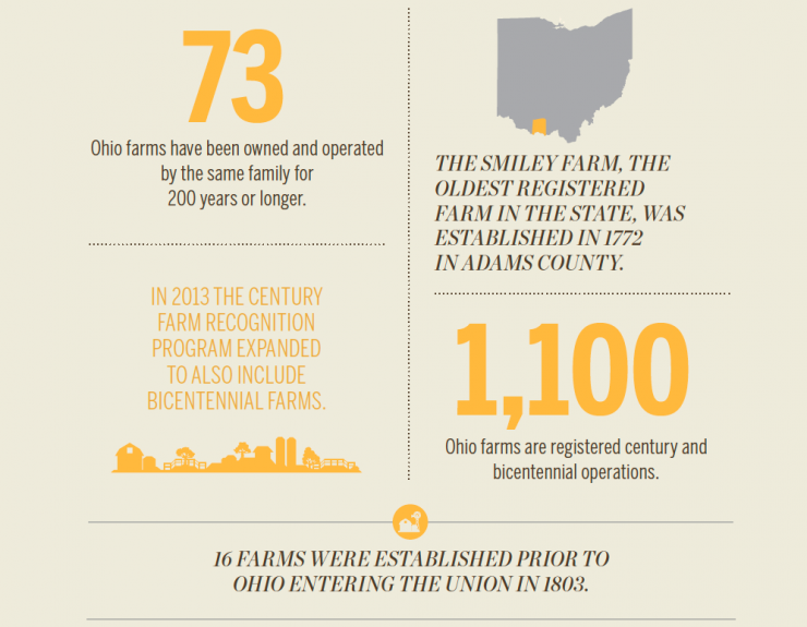 Ohio family farms [INFOGRAPHIC]