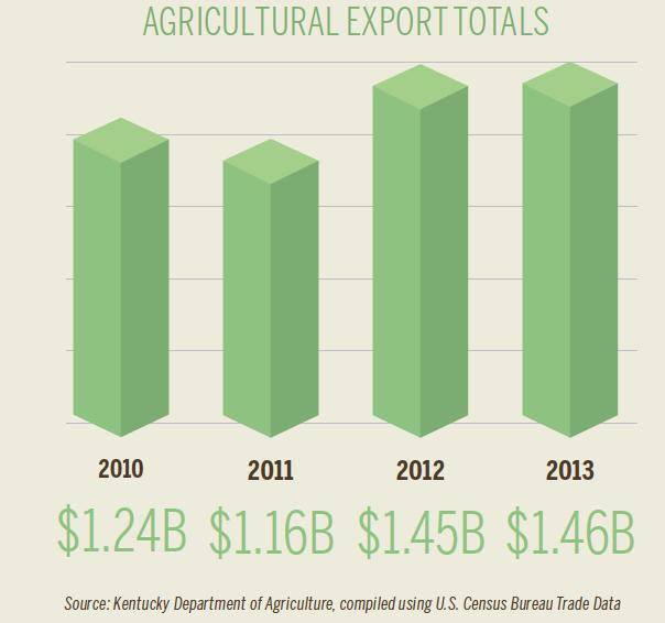 Kentucky Ag Export [INFOGRAPHIC]