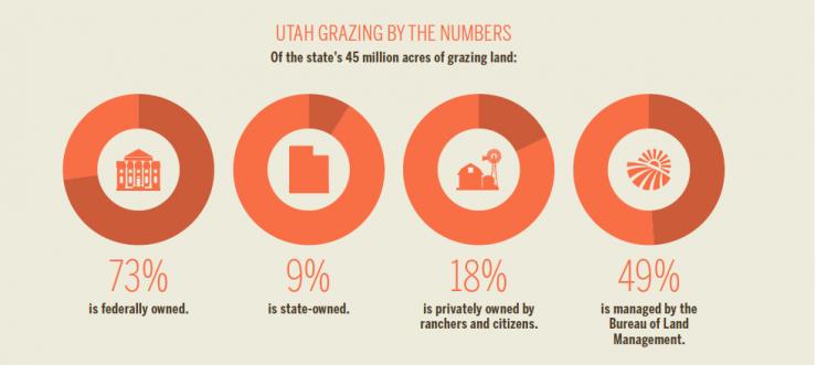 Utah Grazing Improvement [INFOGRAPHIC]