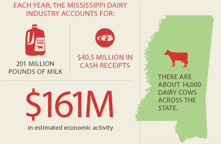 Mississippi Dairy [INFOGRAPHIC]