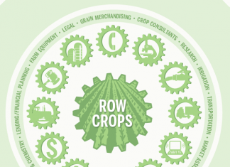 Indiana agribusiness