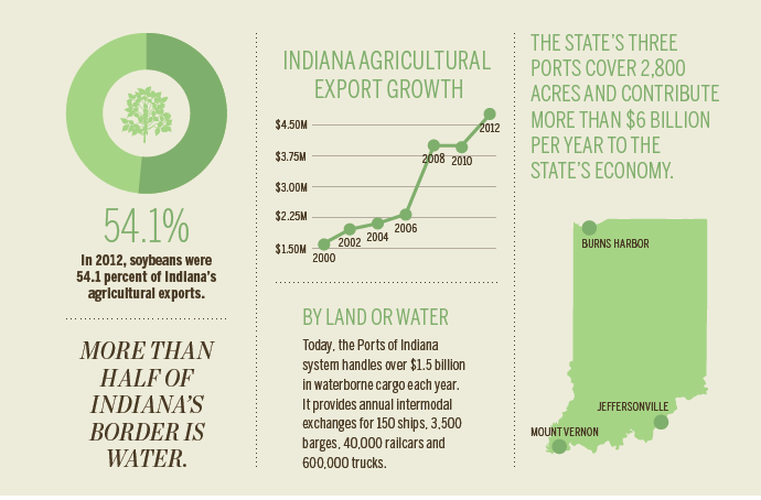 Indiana ag exports